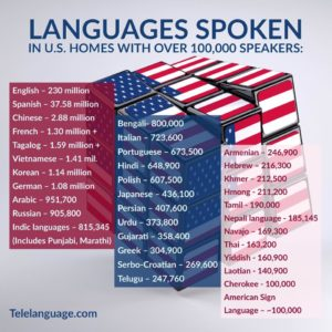 U.S. Languages with over 100,000 Speakers