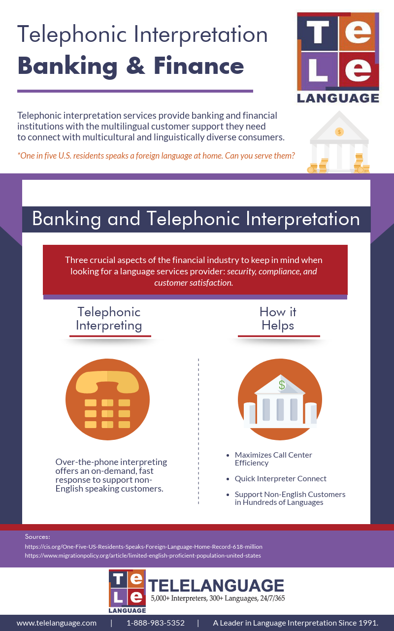 Telephonic Interpretation Services for Banking and Financial Services | Telelanguage